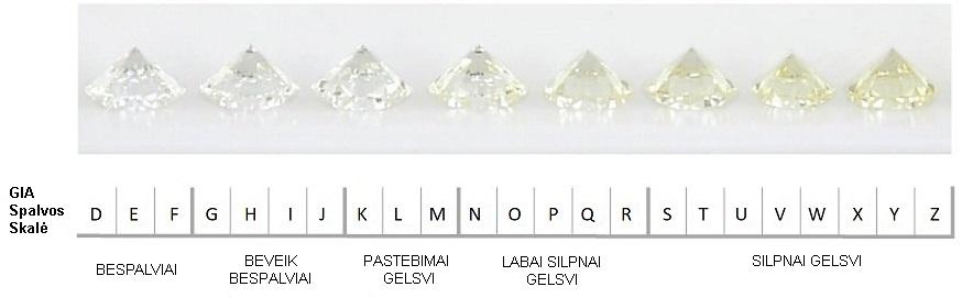Deimantų spalvos lentelė GIA