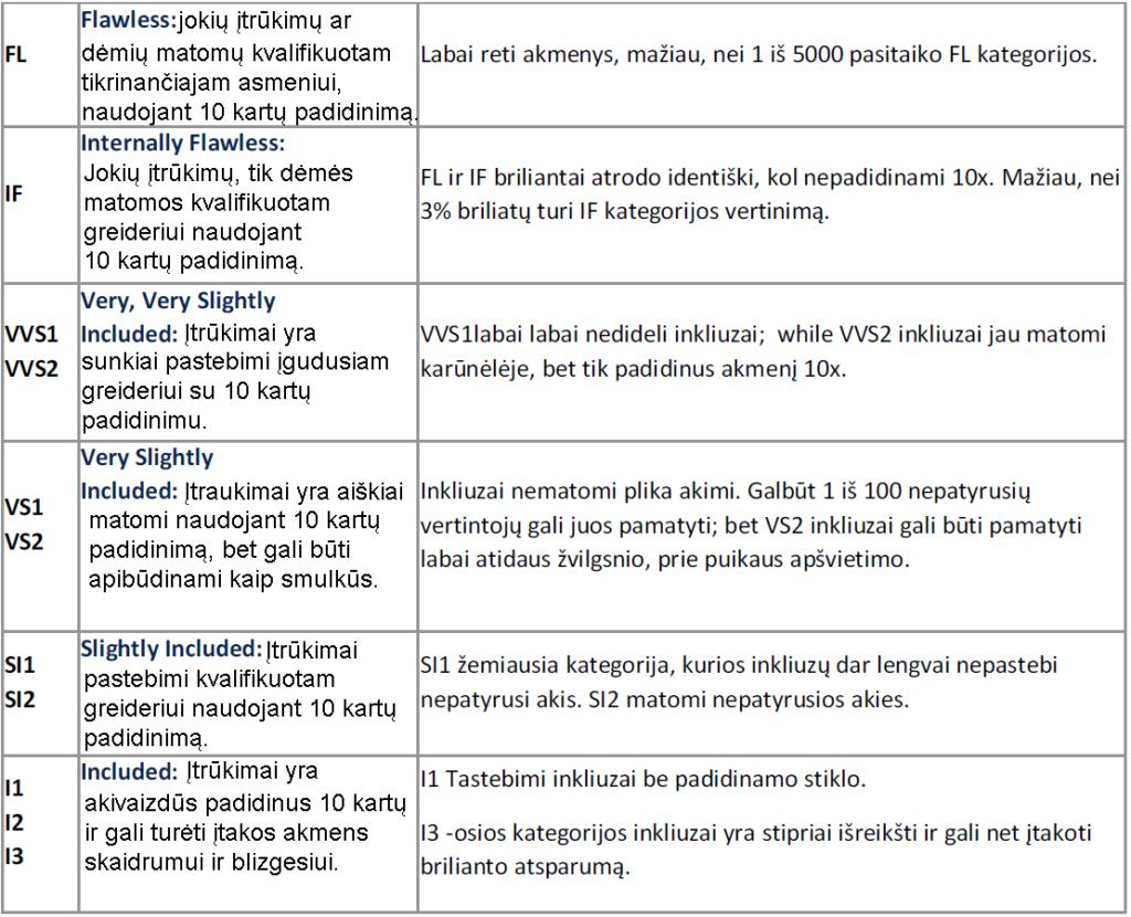 Deimantų įtrūkimų lentelė LT