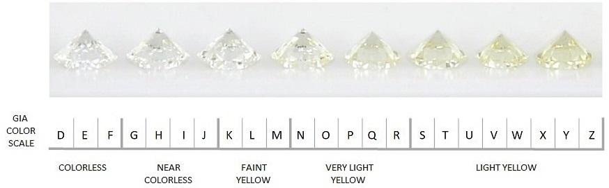 GIA Diamond Rating Chart EN