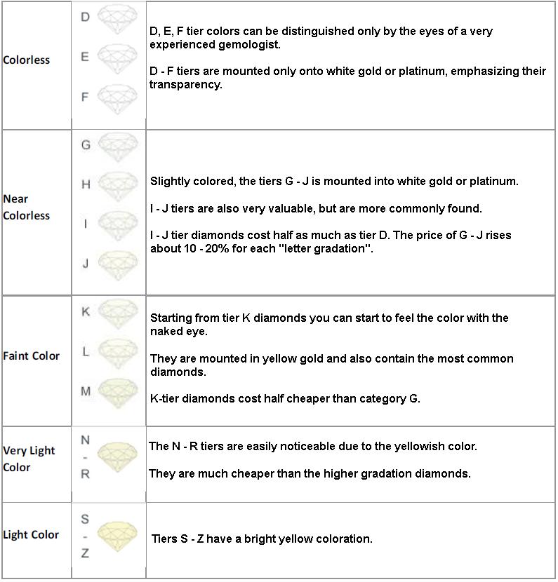 Diamond color rating chart EN