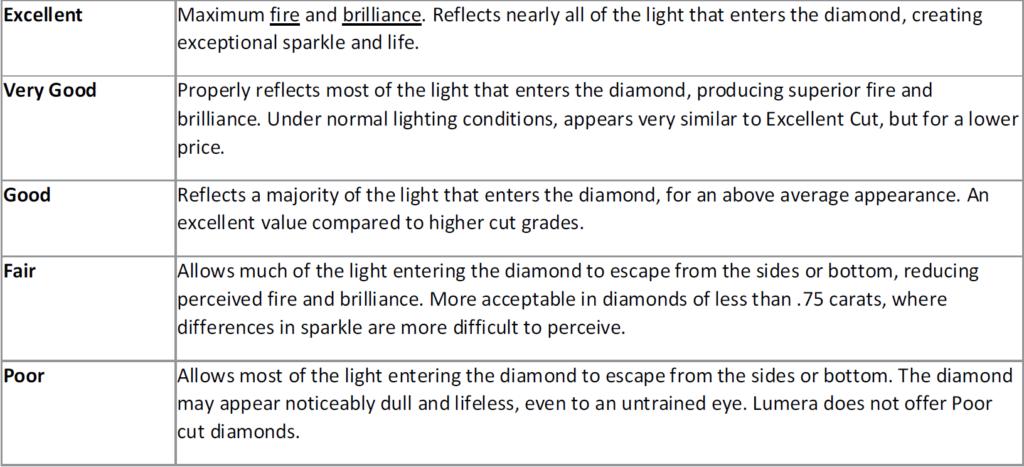 Diamond rating chart EN